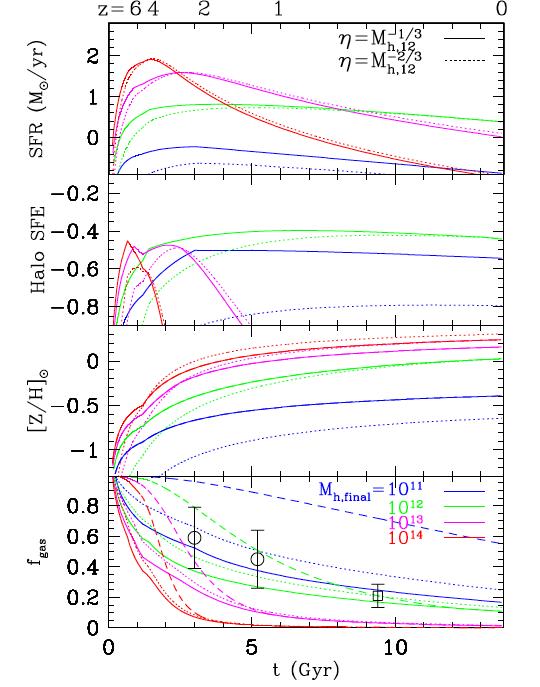 4个星系按照解析模型演化到z=0时,质量分别10^11, 10^12, 10^13, 10^14M_sun.