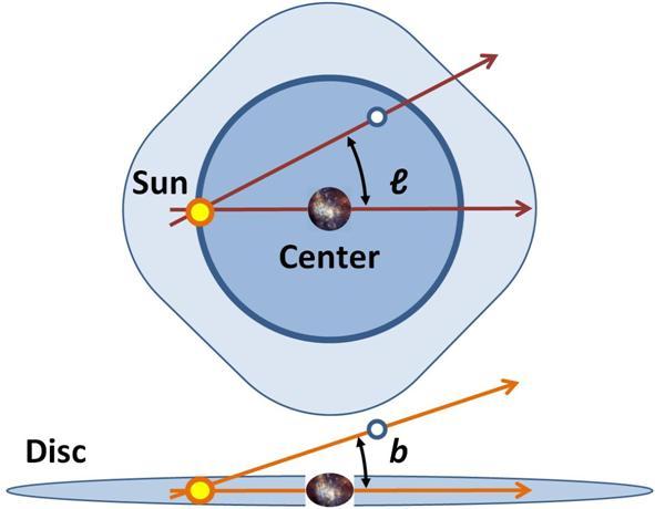 图四:银河系坐标的定义 (From WikiPedia)