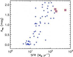 图5 56个H_alpha发射线星系的恒星形成率与消光之间的关系。红色的正方形标记的是三个X-ray源。