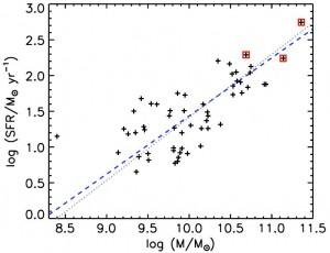 图6 56个H_alpha发射线星系的恒星质量与恒星形成率之间你的关系。
