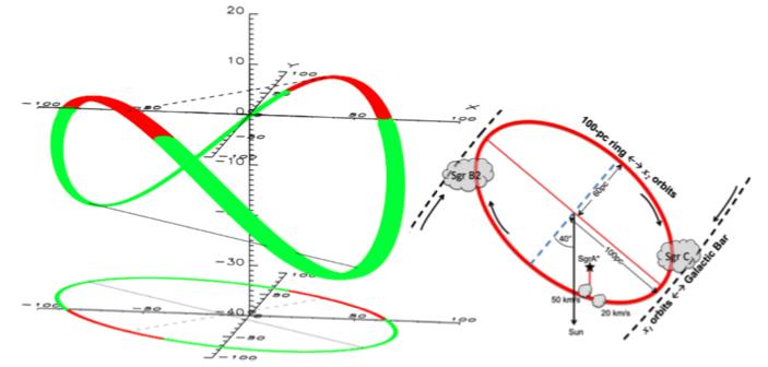 来自Molinari et al. 2011。100-pc ring模型。