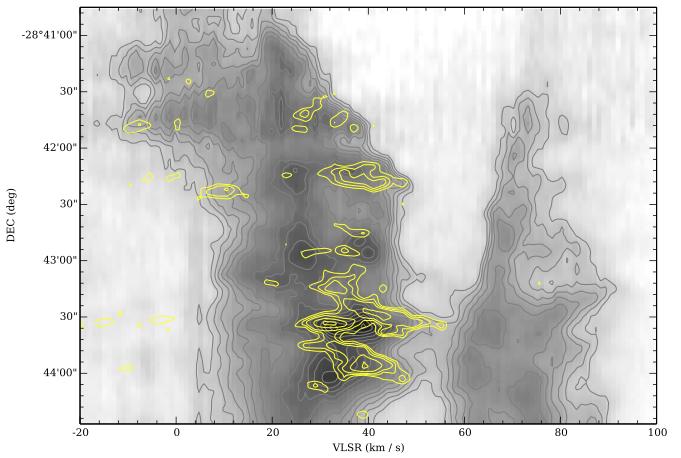 Fig. 6 来自Johnston et al. 2014。灰度图和灰色等高线为13CO谱线的位置-速度图,黄色等高线为甲醇谱线位置-速度图。G0.253和70km/s的成分在南部互相衔接。