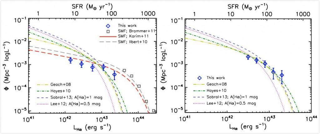 图7 z=2.24处的H_alpha光度函数。左图:蓝色的菱形是对每个星系做单独的尘埃消光改正得到的H_alpha光度函数。图中也给出了之前工作得到的H_alpha光度函数以及相近红移处的恒星形成星系的恒星质量函数以作对比。右图:常数改正消光的H_alpha光度函数。