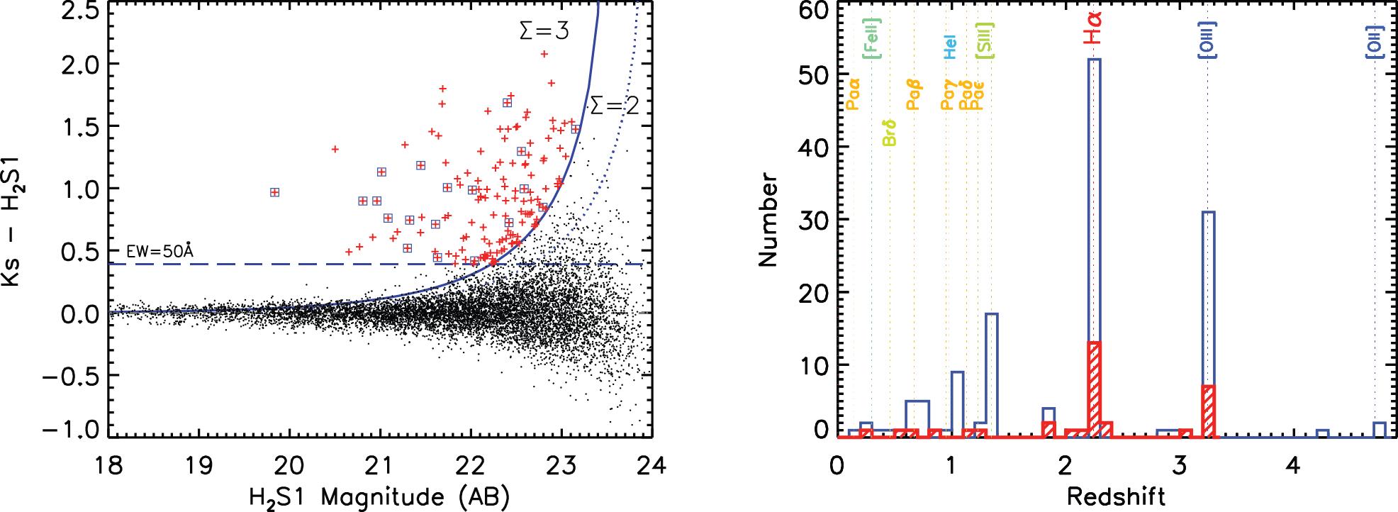 图2 左图:选择窄带流量超出的源的颜色图。黑色的点代表窄带探测到的所有的源,红色的正号表示的是138个发射线星系,蓝色的方框标记的是有光谱红移证认的H_alpha发射线星系。右图:138个发射线星系的测光红移分布图。其中红色的阴影区域表示的是33个光谱红移的分布。点线标记的是通过H_2S1这个滤光片可以探测到的对应的红移处的发射线。