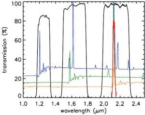 图1 窄带探测发射线星系的原理图。图中黑色的曲线代表的是宽带的透射曲线,红色的是窄带的。背景是不同红移处的典型的恒星形成星系的光谱模板。