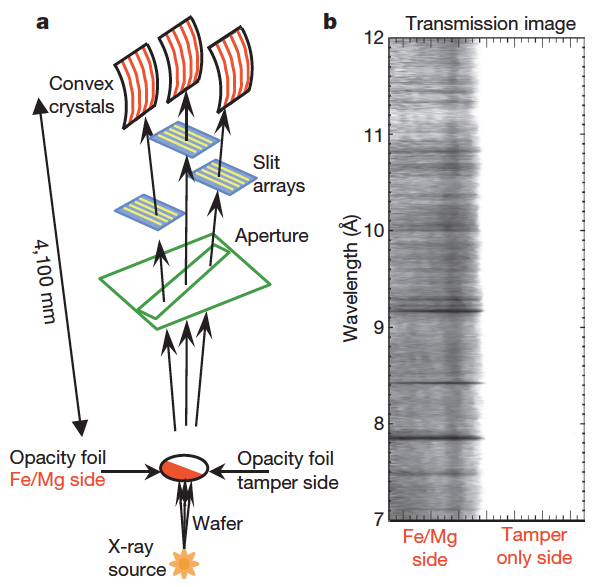实验装置Z facility示意图,来自Bailey et al. 2015